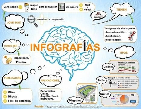Infografías en el aula: imágenes que mejoran los aprendizajes   Artículos   Noticias   Herramientas y Recursos Web 2.0   Scoop.it