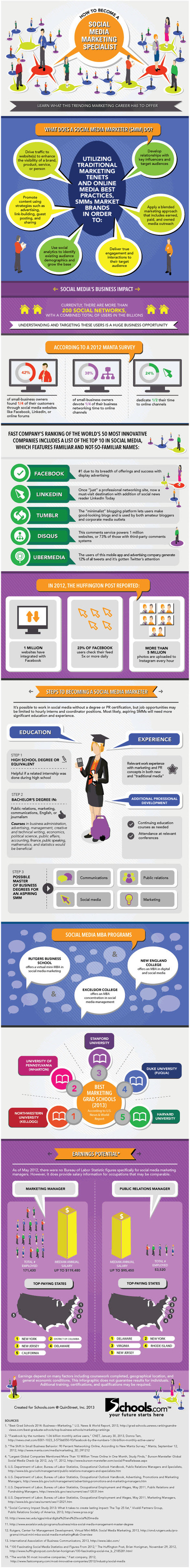 How to Become a Social Media Marketing Expert - Infographic | Nozzlsteve's Marketing Infographics | Scoop.it
