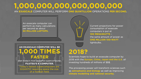 Faster than 50 million laptops -- the race to go exascale | Amazing Science | Scoop.it