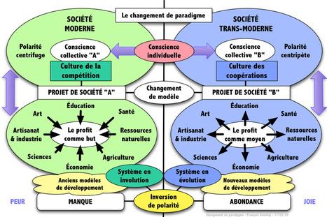 Tous les outils PÉDAGOGIQUES de la transition   incredible edible   Actualité de l'économie sociale et solidaire   Scoop.it