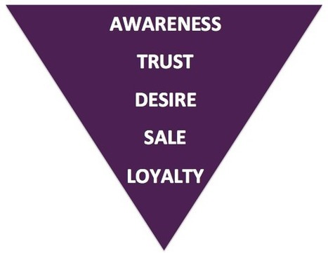 Lisa Fulmer: The value of the marketing funnel | Communication & PR | Scoop.it