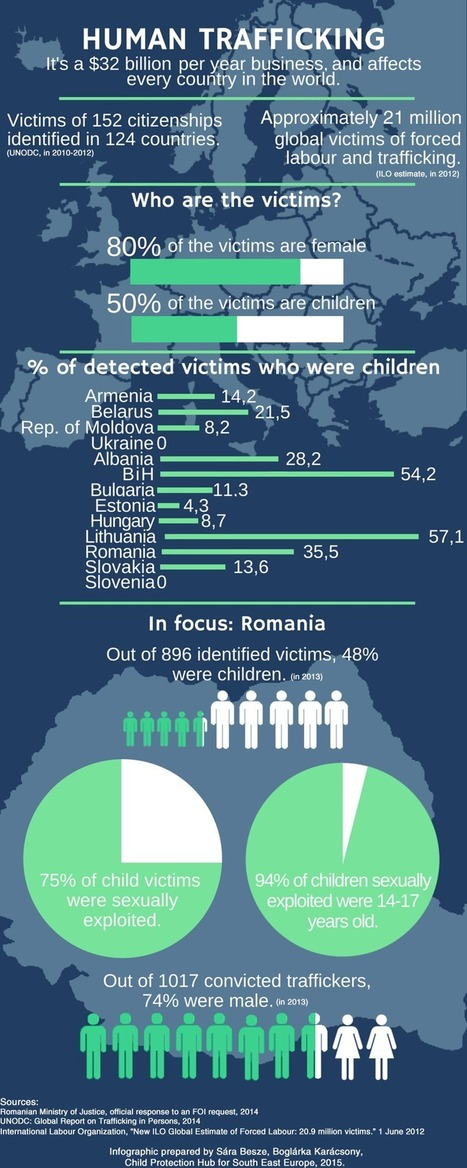 Child Trafficking Facts and Figures [Infographic]     Children First   Scoop.it