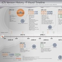 iOS Version History: A Visual Timeline | Visual.ly | Visualisation | Scoop.it
