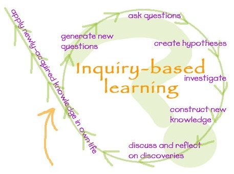 6 Learning Methods Every 21st Century Teacher should Know | Time to Learn | Scoop.it