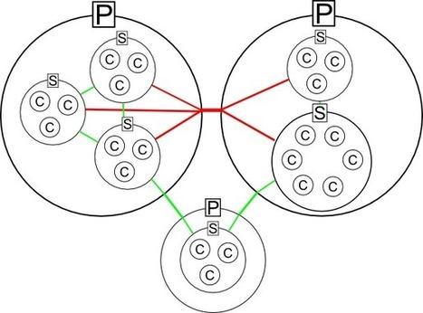 Open source diagramming framework for Java | Datagr4m | #SNA #clustering | e-Xploration | Scoop.it