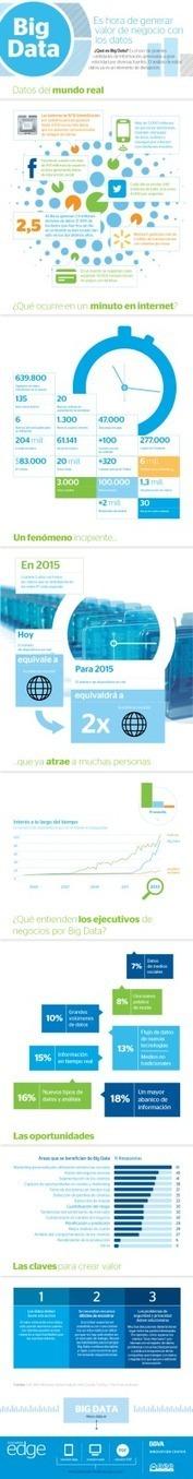 Es hora de generar valor con los datos (Big Data) | Publicidad & Marketing | Scoop.it