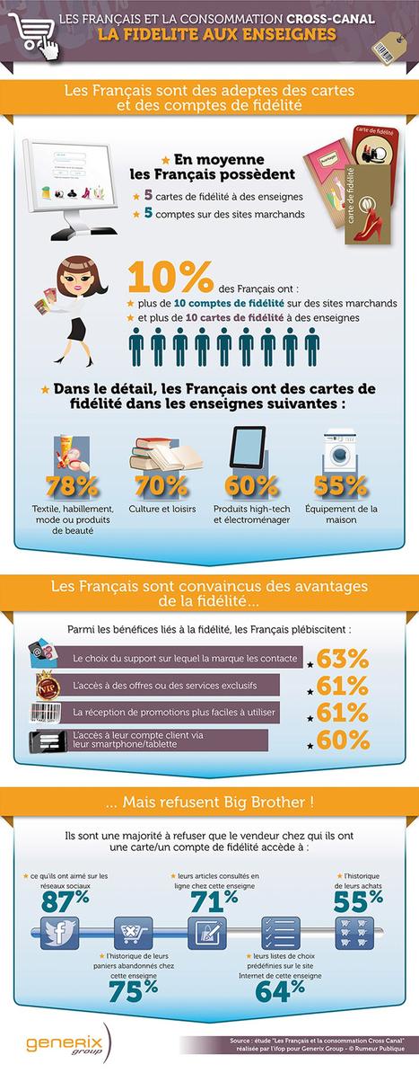 Les attentes des Français aux programmes de fidélité en infographie | Couponing, M-Couponing, E-Couponing, M-Wallet & Co. | Scoop.it