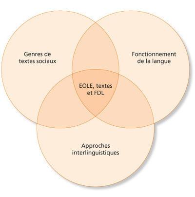 EOLE, TEXTES ET FDL - R&eacute;fl&eacute;chir &agrave; la langue de l'&eacute;cole en s'appuyant<br/>sur les langues du monde. | Ressources pour les TICE en primaire | Scoop.it
