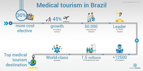 Medical Tourism in Brazil | Emerging Markets by I&S Lab | Scoop.it