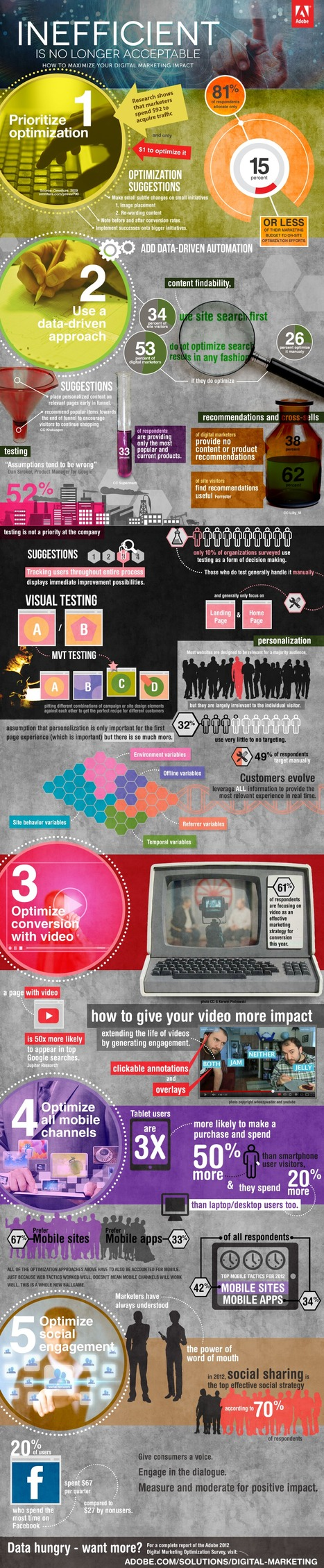 Top 5 Conversion Opportunities For Digital Marketers In 2012 + #Infographic | Curation, Gamification, Augmented Reality, connect.me, Singularity, 3D Printer, Technology, Apple, Microsoft, Science, wii, ps3, xbox | Scoop.it