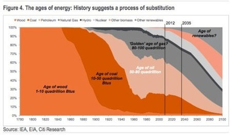 Fossil Fuels and Utilities At Risk In New Report — Energy Darwinism At Work   Sustain Our Earth   Scoop.it