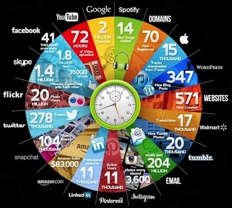 What happens on the Internet in 60 seconds. | Marketing in Trinidad and Tobago | Scoop.it