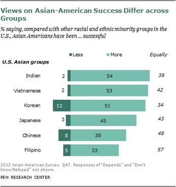 The Rise of Asian Americans | Taiwanese-American based Cultural Organizations and Professionals in the U.S | Scoop.it