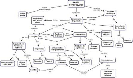 ¿Qué es un Mapa Conceptual? | Ingeniería Biomédica | Scoop.it