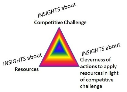 Insights are Design Elements in the Design OF Strategy   QUAC Design Thinking   Scoop.it