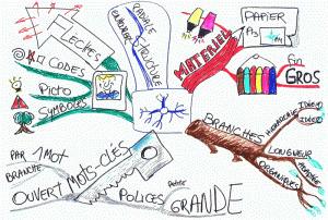 Les Mind Maps pour réciter ses cours en PACES ! | Le blog de Tristan, étudiant en médecine | Medic'All Maps | Scoop.it