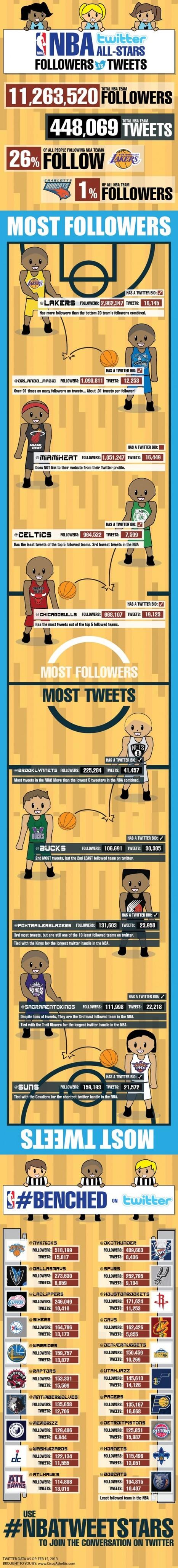 NBA Twitter All-Stars [INFOGRAPHIC] | Football | Scoop.it