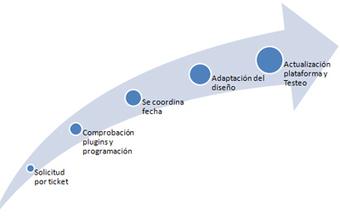 Moodle 2.5: análisis de la nueva versión distribuida por e-ABC Learning | Higher education | Scoop.it