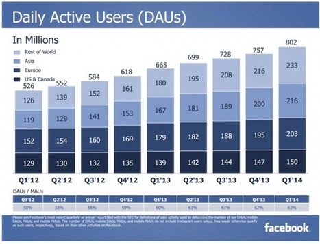 Facebook : un milliard d'utilisateurs sur mobile! | Clic France | Scoop.it