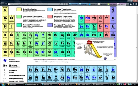 A Periodic Table of Visualization Methods   ORG @nd beyond   Scoop.it