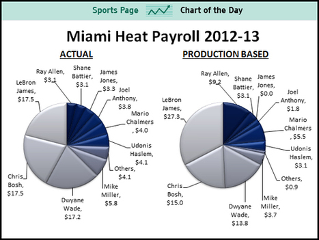 LeBron James Is Underpaid By $10 Million Per Year | Basket & Marketing | Scoop.it