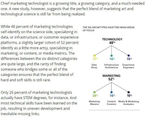 Martech unicorns: Why true marketing technologists are so desperately rare | VentureBeat | The Marketing Technology Alert | Scoop.it