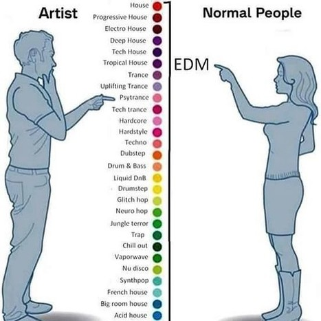 artist vs normal people | infographic | ELECTRONICAPEDIA | Artistry & Culture | Scoop.it