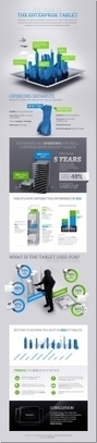 The Latest Infographics: Mobile Business Statistics For 2012 - Forbes | The future of the IT industry | Scoop.it