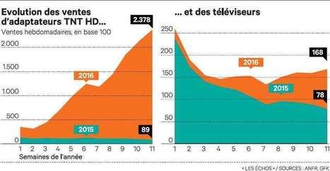 Le marché du téléviseur boosté par lebasculement vers la haute définition | Video_Box | Scoop.it