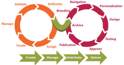 Le cycle de vie du contenu web | A New Society, a new education! | Scoop.it