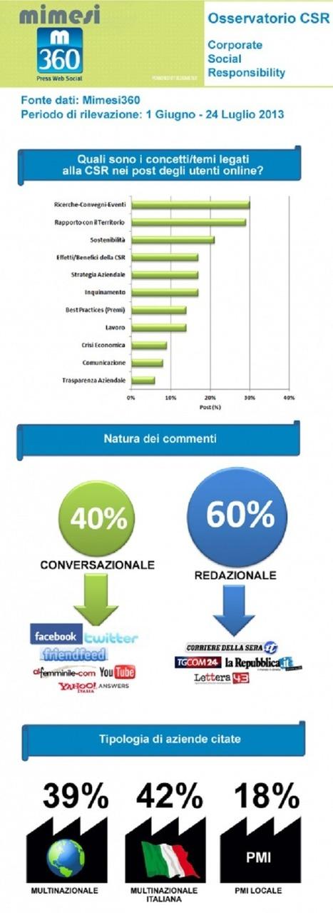 CSR: come si comunica la sostenibilità sul web   Per un Mondo Sostenibile   Scoop.it