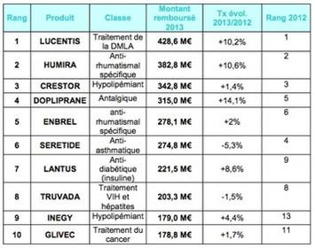 Lucentis, en tête des dix médicaments les plus remboursés en 2013 | Le Quotidien du Medecin | PharmacoVigilance....pour tous | Scoop.it