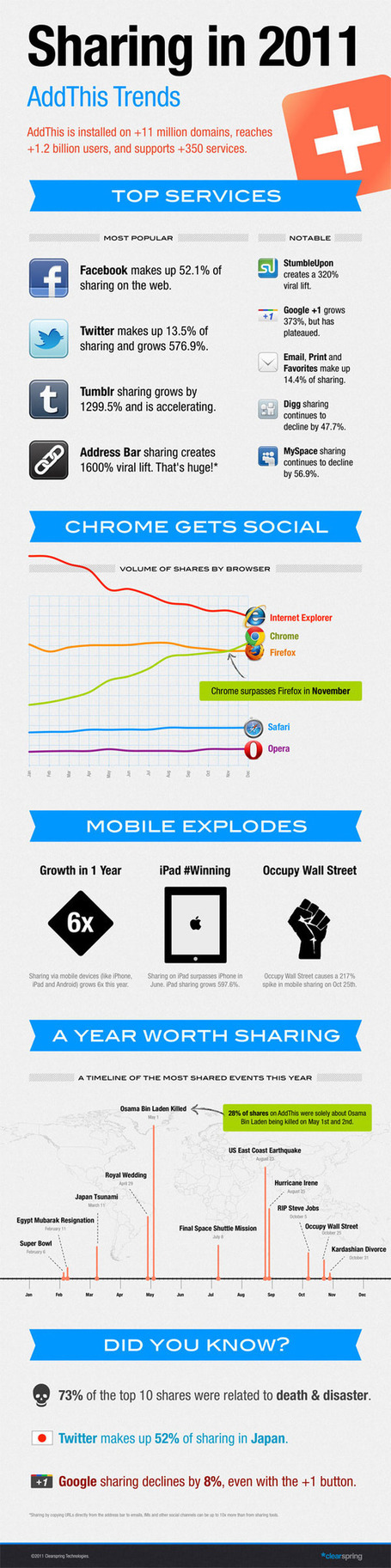 "Death and Disaster Top Sharing Trends in 2011 | ""#Google+, +1, Facebook, Twitter, Scoop, Foursquare, Empire Avenue, Klout and more"" 
