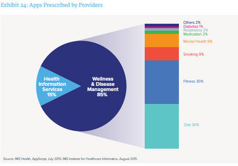 After two years, mHealth apps have evolved but majority are still lame | M-HEALTH  By PHARMAGEEK | Scoop.it