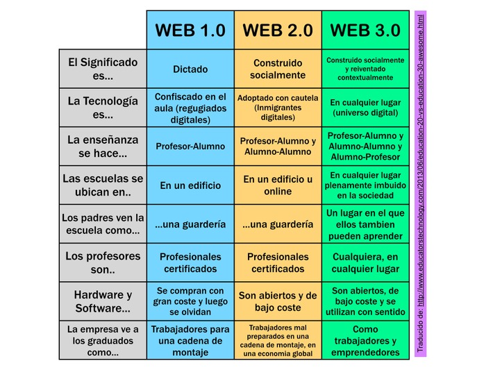 ¿Conoces las diferencias entre la WEB 1.0, 2.0 y 3.0? | The Flipped Classroom | Social Learning - MOOC - OER | Scoop.it