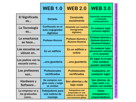 ¿Conoces las diferencias entre la WEB 1.0, 2.0 y 3.0? | The Flipped Classroom | Repositorios de recursos | Scoop.it