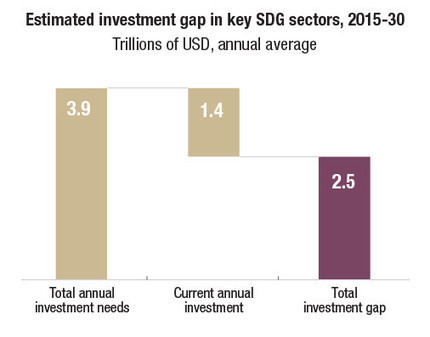 There's a $2.5 trillion development investment gap. Blended finance could plug it | Impact Investing and Inclusive Business | Scoop.it