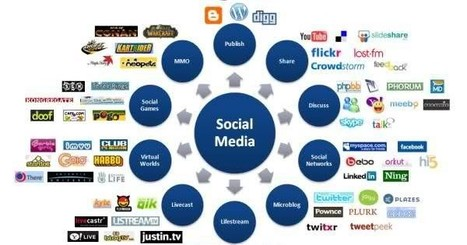 How to Link to Your Website on Social Media Websites | Virtual Options: Social Media for Business | Scoop.it
