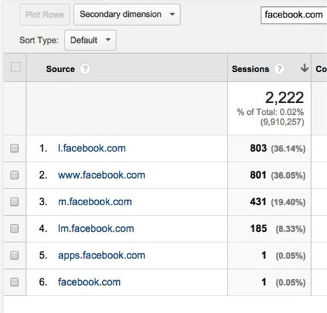 How To Measure Social ROI With Google Analytics | Google Analytics Tips & Updates | Scoop.it
