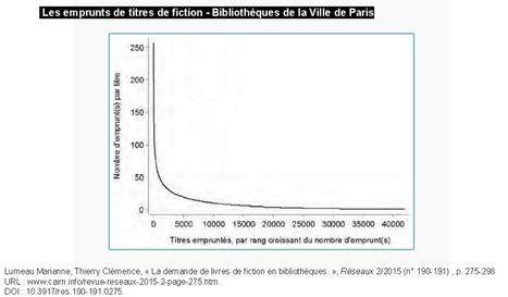 Un livre recommandé par un bibliothécaire a 17 fois plus de chance d'être emprunté | -thécaires are not dead | Scoop.it