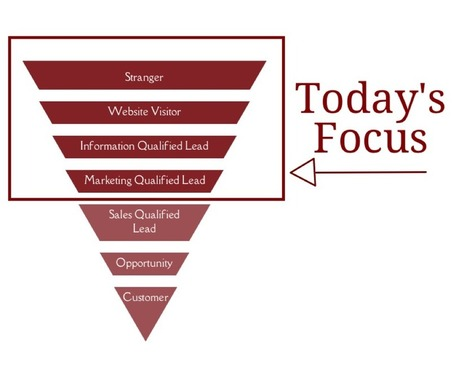 Want More Marketing Qualified Leads? Run an Inbound Funnel Campaign | Public Relations & Social Media Insight | Scoop.it