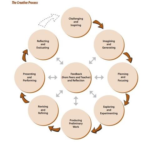 Creative Process Ontario | Processus créatif en éducation artistique_Creative Process in Arts Education | Scoop.it