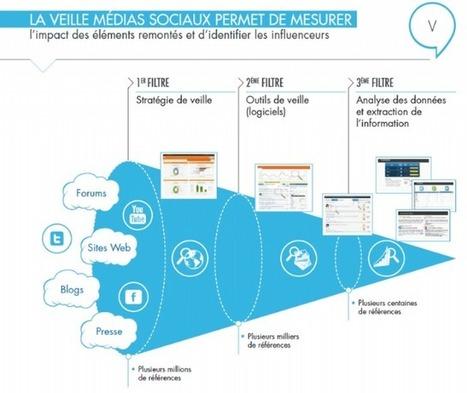 Utiliser les médias sociaux pour perfectionner sa relation client | Social Media & CM | Scoop.it