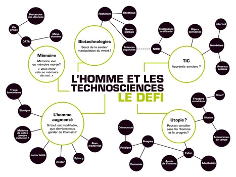 L'HOMME LES TECHNOSCIENCES - Semaines Sociales de France | Carte interactive | Formation, Management & Outils Technologiques support de l'intelligence collective | Scoop.it