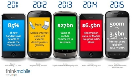 What's In, What's Out For Mobile in 2014? - It's all about the #CustExp! | Marketing_me | Scoop.it