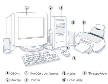 Τα μέρη ενός υπολογιστή - Βοήθεια των Windows   Informatics Technology in Education   Scoop.it