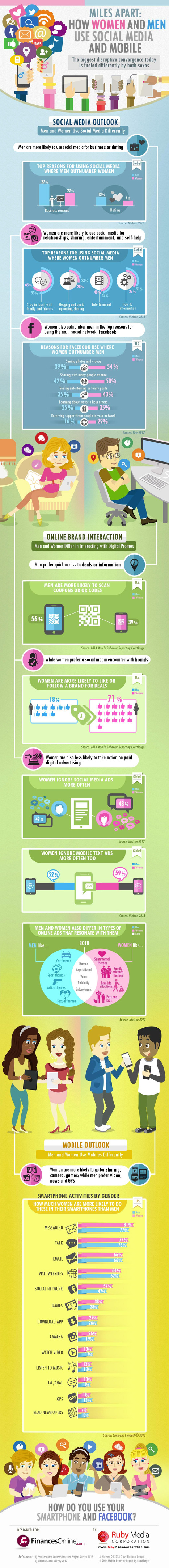 Smartphone and Social Media Usage: Men vs. Women (Infographic) | Social Media & Its Influence | Scoop.it