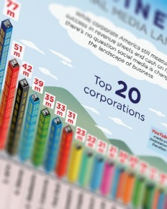 Top 20 Brands on Social Media « Branding Magazine | Extreme Social | Scoop.it