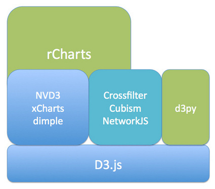 Climbing the d3.js Visualisation Stack | Development on Various Platforms | Scoop.it