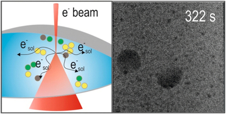 Degradation mechanisms uncovered in li-ion battery electrolytes | Research | Scoop.it